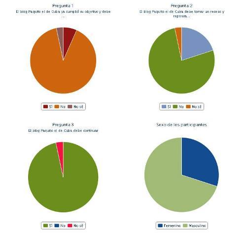 Las respuestas de los 30 participantes en la encuesta de forma gráfica.
