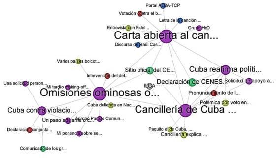Lo que Elaine llamó Red discursiva conformada a partir de los posts analizados. El tamaño de los círculos indica la cantidad de fuentes citadas y el color se refiere al lugar de publicación del artículo (morado – blog, amarillo – medios de prensa, rojo – Minrex, verde – CENESEX, azul – otros).